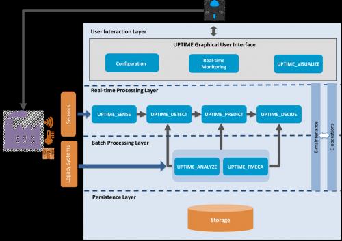 UPTIME_Conceptual Architecture